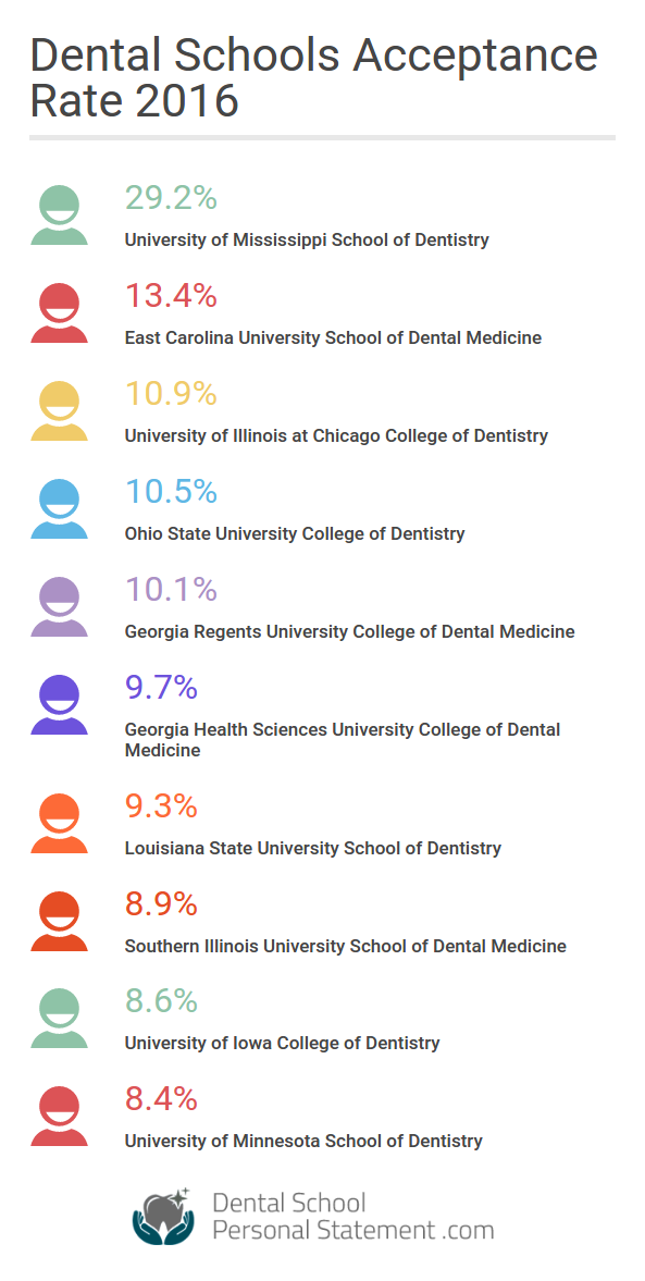 doctor dental medicine online