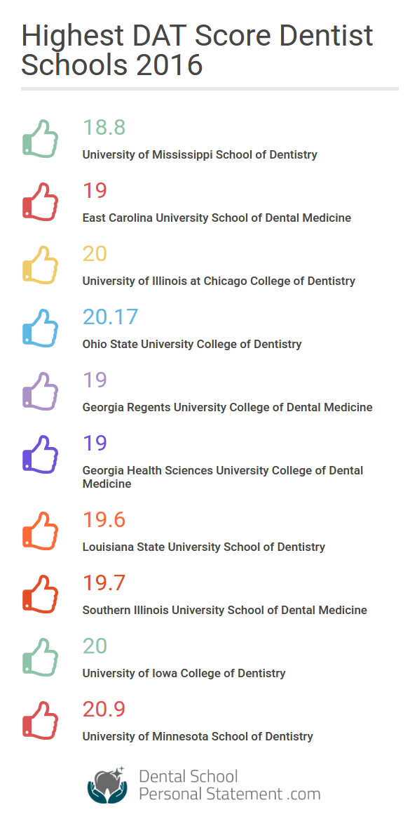 dds doctor of dental surgery online